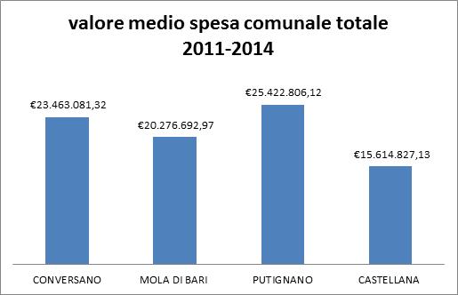 Conversano- valore medio spesa comunale totale 2011-2014