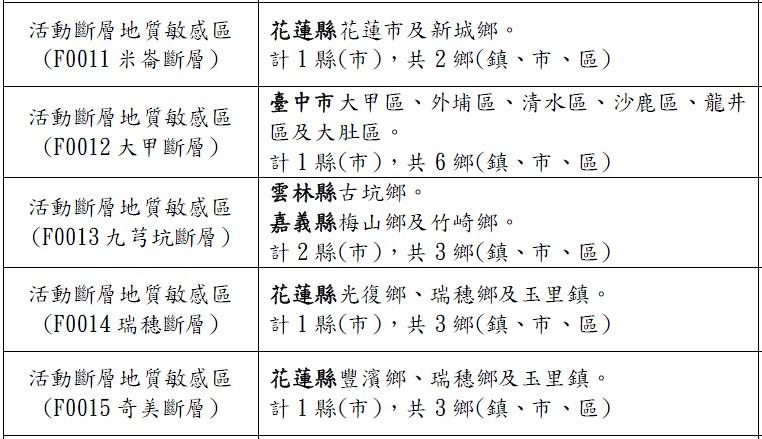 20161221 地調所公告5條斷層