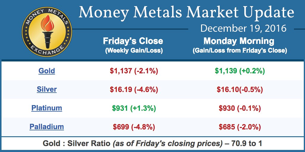Futures Trading Charts: Money Metals News Alert for December 19 2016 | Precious metu2026 | Flickr,Chart