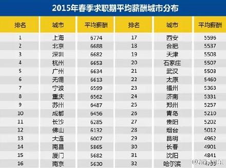 32城薪水表