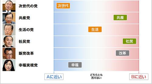 「政策課題 政党・候補者のスタンスは」 家族のかたち(2/2)