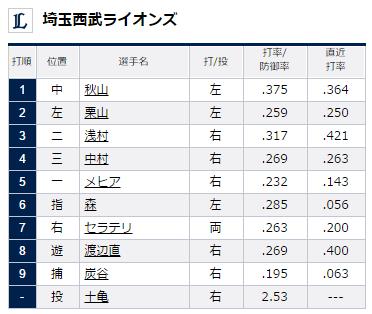 試合トップ   埼玉西武ライオンズ オフィシャルサイト (14)