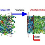 The graphic below shows that data generated in separate isotropic turbulence simulations are fed through the inlet of a shock tube with a stationary shock inside.