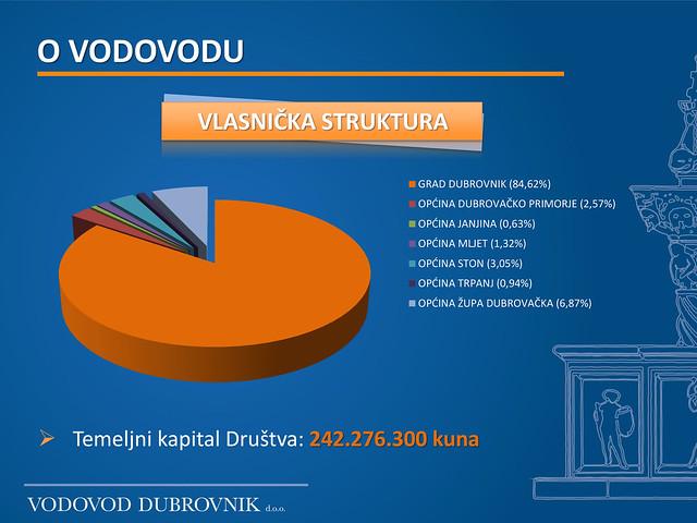 Vlasnička struktura Vodovoda Dubrovnik d.o.o.