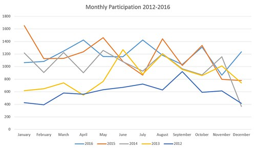 Monthly Participation Over Years