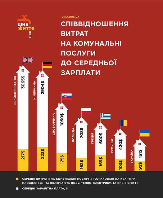 Облрада просить українського газу
