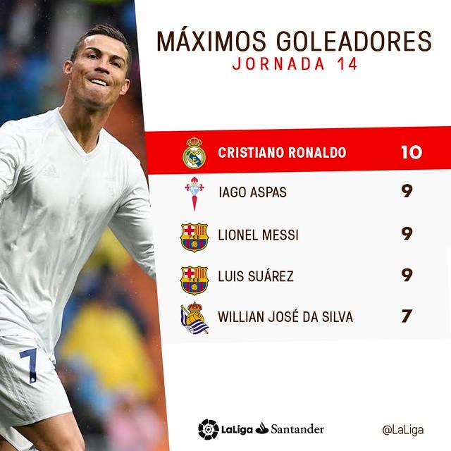La Liga (Jornada 14): Máximos Goleadores