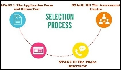 Teach for India Selection Process