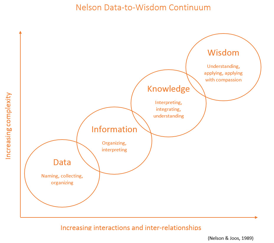 data knowledge information and wisdom continuum Data-information-knowledge-understanding-wisdom continuum data are individual facts, statistics, or items of information they are raw and without some transformation they are of limited use.