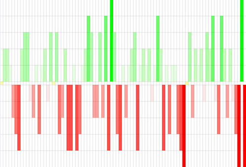 a bar graph with green bars rising above the centerline and red bars descending below it, representing scene-by-scene valence shifts in the novel Restraint