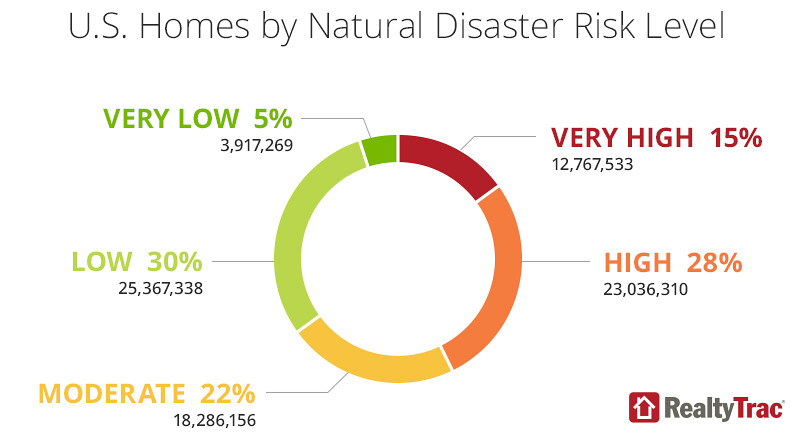 Natural Disaster Housing Risk Report