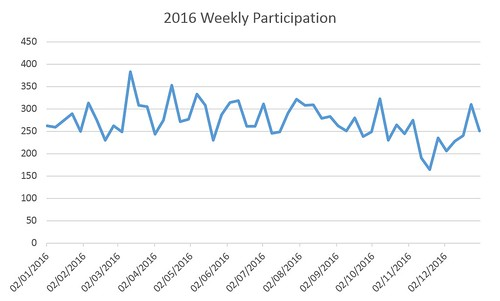 2016 Weekly Participation