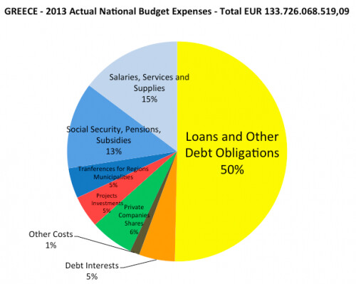 distribución de los Presupuestos Nacionales de Grecia muestra que los gastos de la deuda predominan sobre todos los demás gastos del Estado
