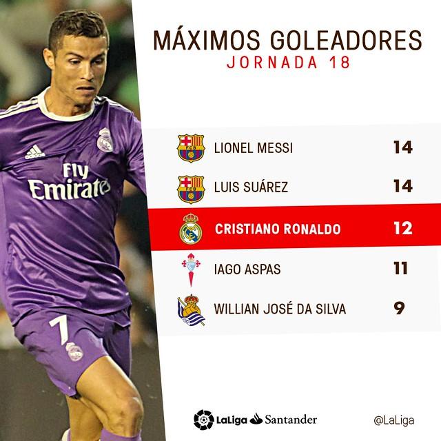 La Liga (Jornada 18): Máximos Goleadores