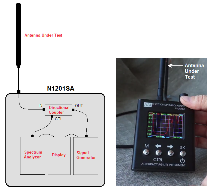 Has Any One Tried This Low Cost Antenna Analyzer 140 MHz to