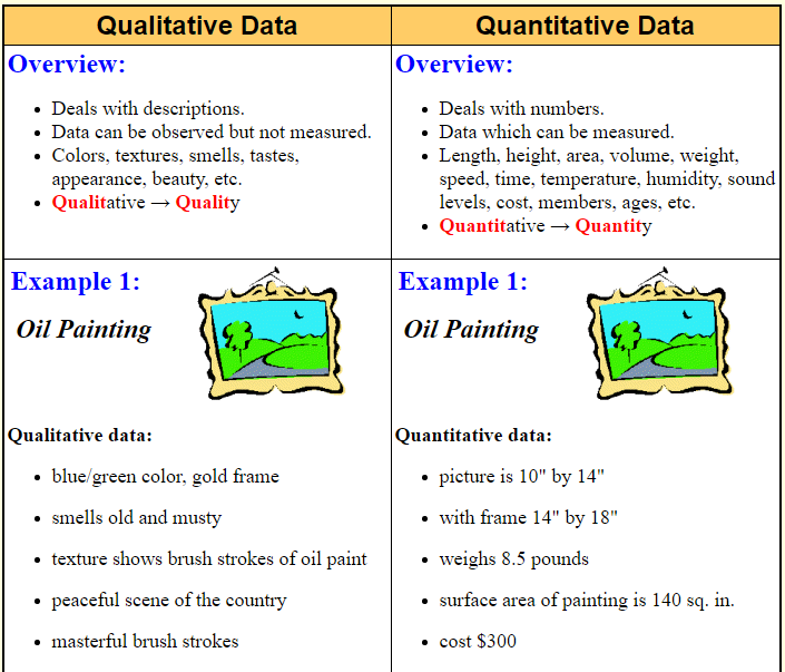Qualitative vs Quantitative Data - A Plus Topper