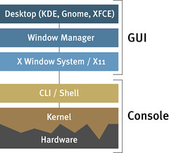 linux architecture | by pgc