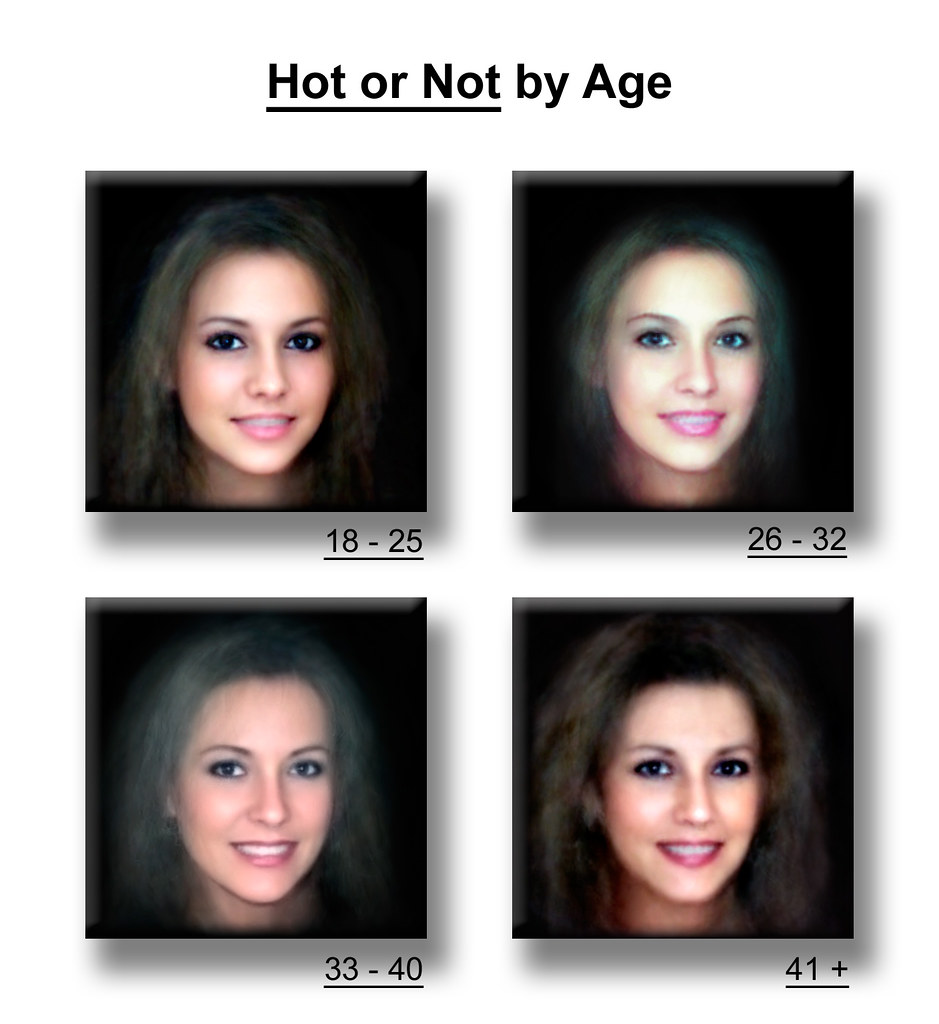 Attractiveness By Age  This Is The Second Of Three Images -3528