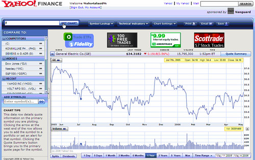 New Yahoo! Finance design | by niallkennedy