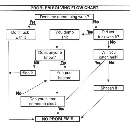 Parallel Flow Chart: Appliance Troubleshooting Flowchart | More troubleshooting hu2026 | Flickr,Chart