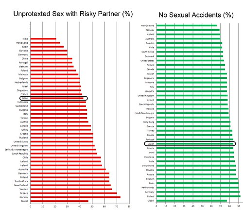 Sexual Risk Taking: Japan is Fairly Safe