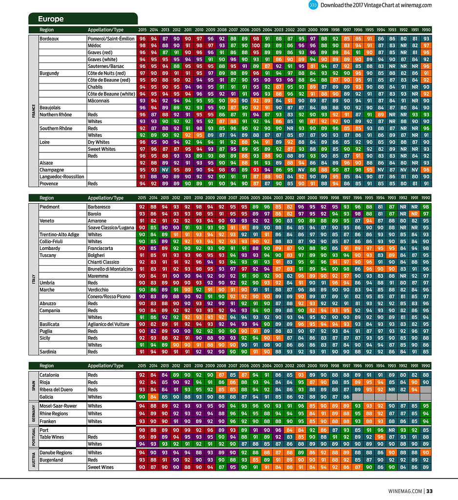 Type Matchup Chart: Wine Enthusiast7s 2017 Vintage Chart (02) | Wine vintages rau2026 | Flickr,Chart