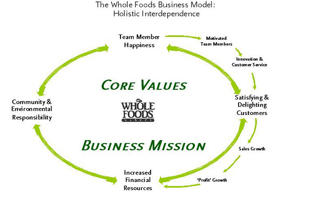 Whole Foods Core Values Correlate Success