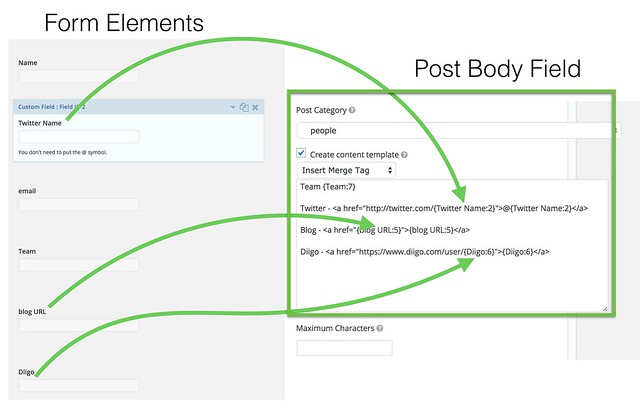 The way you can use form element to populate a post body using the content template.