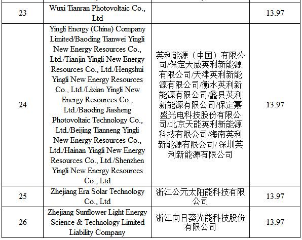 United States anti-dumping against China made of crystalline silicon photovoltaic cells early administrative review Conference (2014-2015)