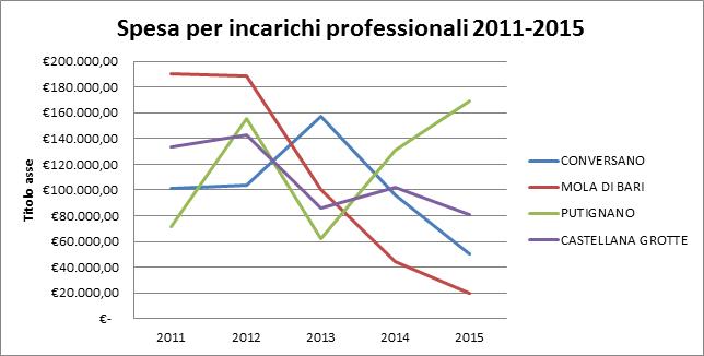 Conversano- spesa per incarichi professionali  2011-2015