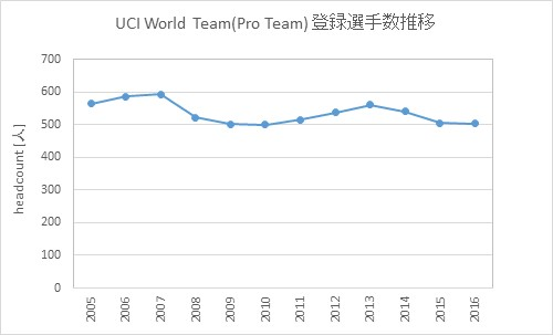 UCI World Team headcount transition