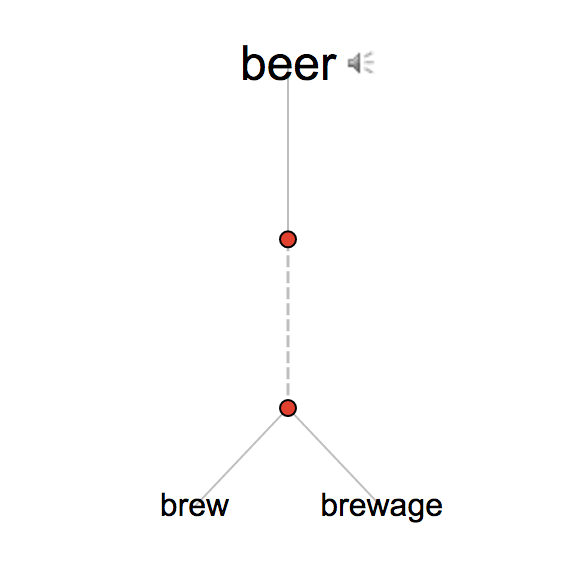 thesaurus-visual-beer