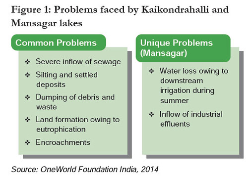 Problems faced by Kaikondrahalli and