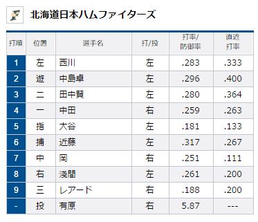 試合トップ   埼玉西武ライオンズ オフィシャルサイト (11)