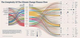 The complexity of the Climate Change Flow | by densitydesign