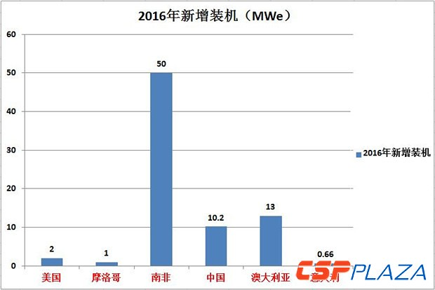 Global solar thermal power generation capacity built end of 2016 or added to 5017MW