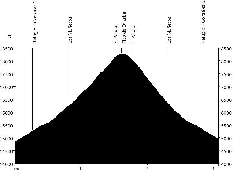 Pico de Orizaba • Route Profile