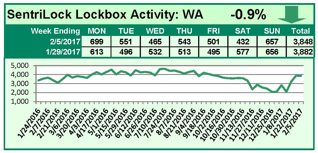 Chart of RMLS Washington Lockbox Statistics February 2017