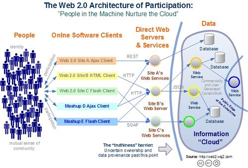 web2architecture | by Hiro Protagonist2004
