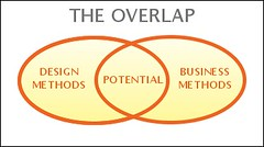 Overlap-between-business-design | by Alex Osterwalder