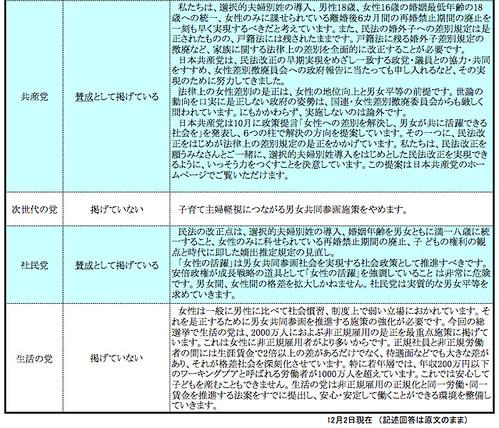 2014年衆議院議員総選挙 民法改正に関する政党アンケート (2/2)