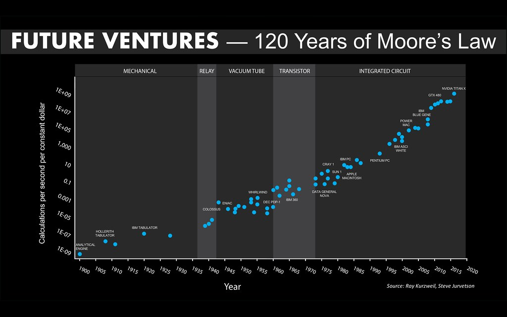 Moore's Law over 120 Years | I was updating the Kurzweil ...