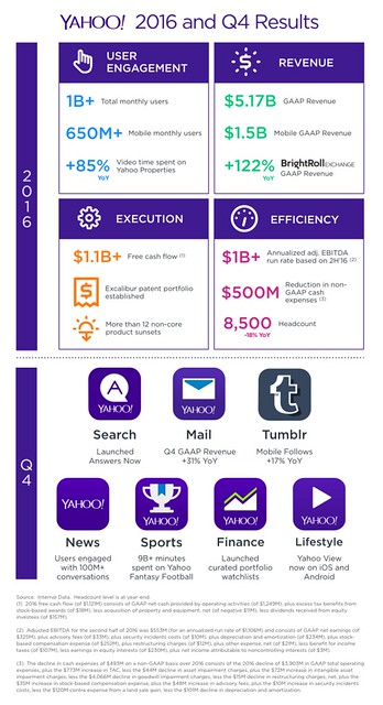Yahoo 2016 and Q4 Results