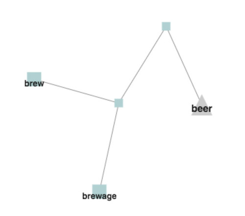 thesaurus-graph-words-beer