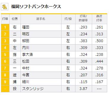 試合トップ   埼玉西武ライオンズ オフィシャルサイト (4)