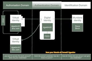 3D Domain Model