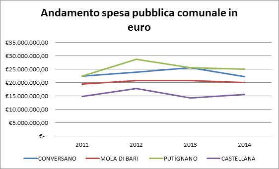 Conversano- andamento spesa comunale complessiva in euro