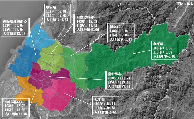 台中市人口推估。(台中市政府區域計畫簡報)