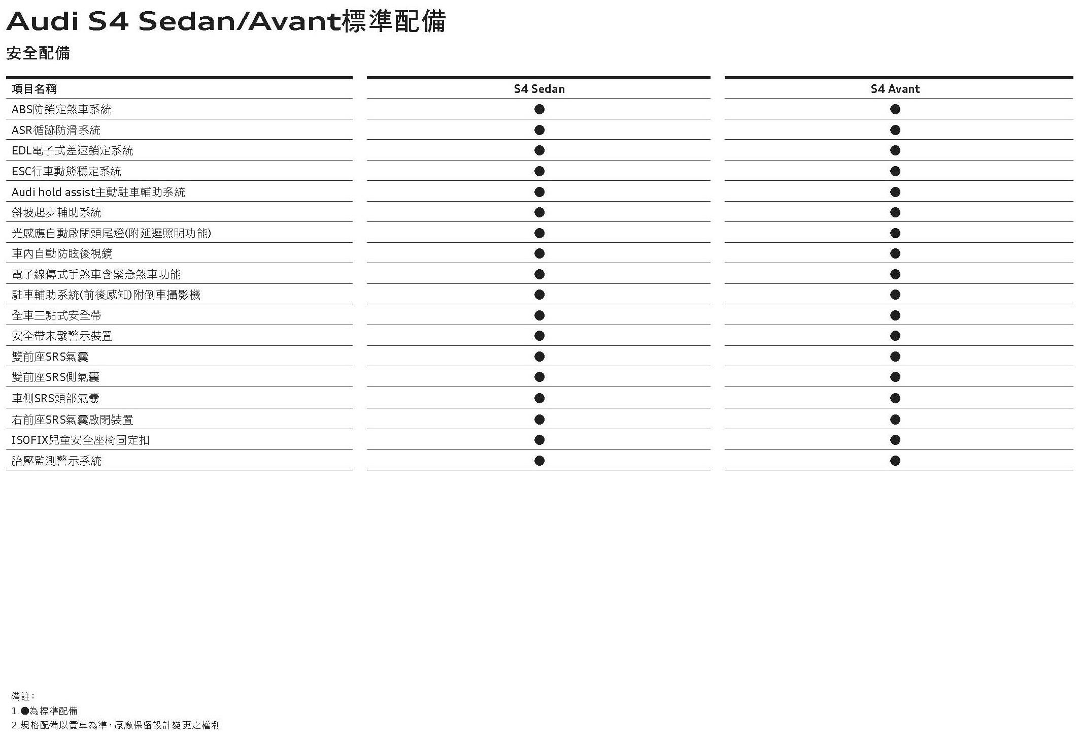 The new Audi S4規格配備表_頁面_5
