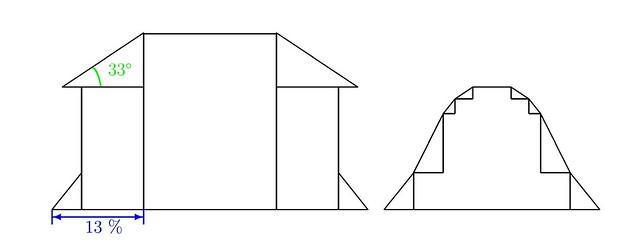 contiguous pattern 1